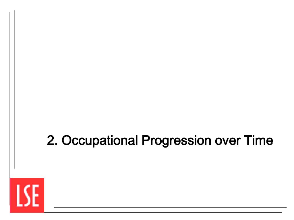 2. Occupational Progression over Time
