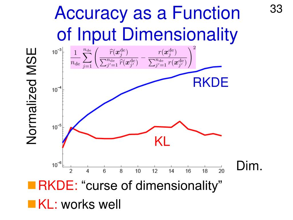 Accuracy as a Function