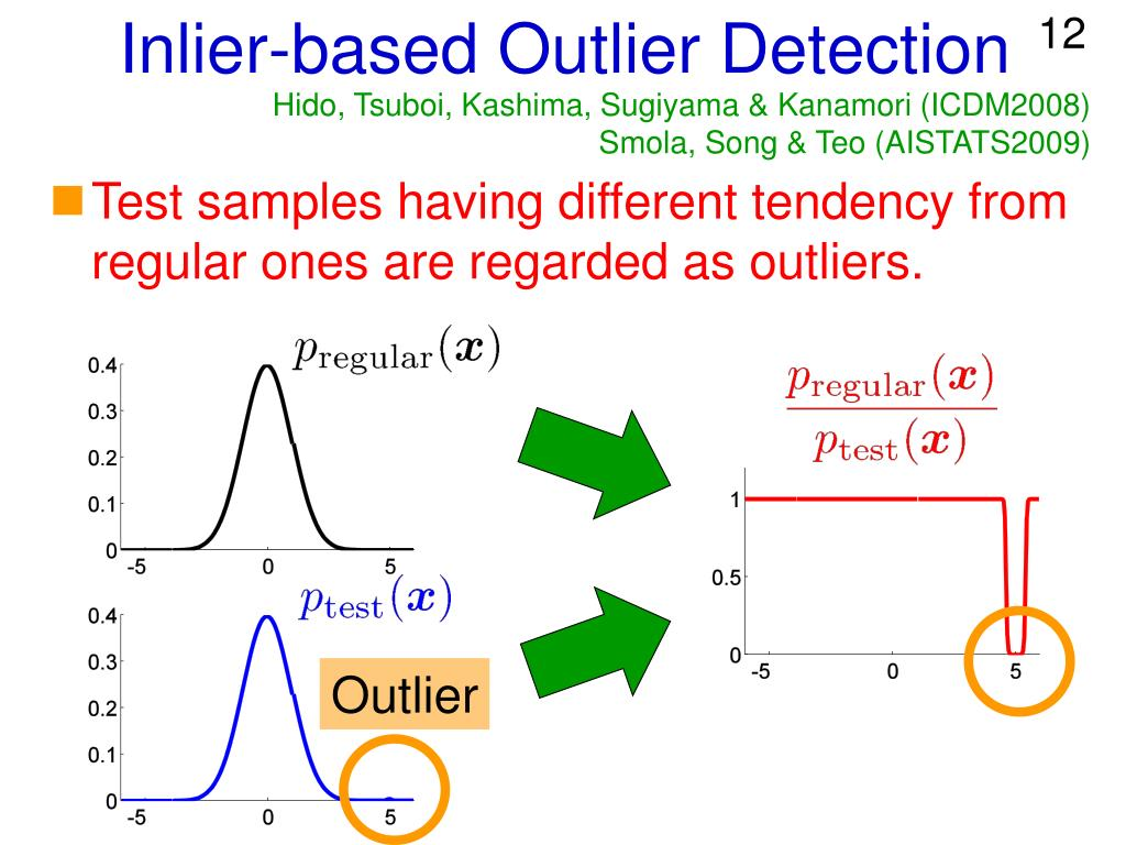 Inlier-based Outlier Detection