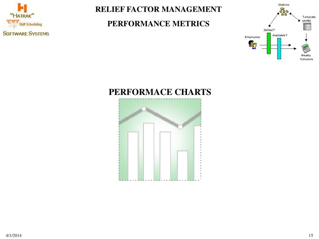 PERFORMACE CHARTS