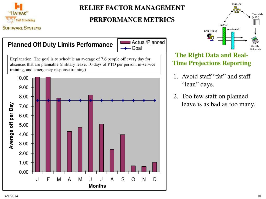 The Right Data and Real-Time Projections Reporting