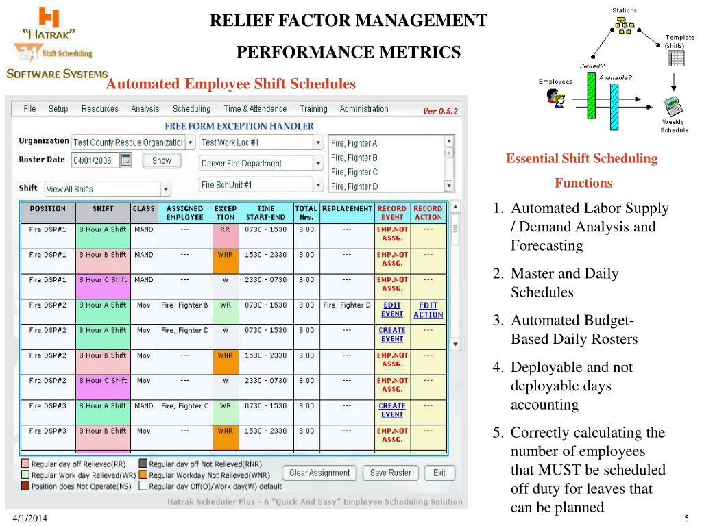 Automated Employee Shift Schedules