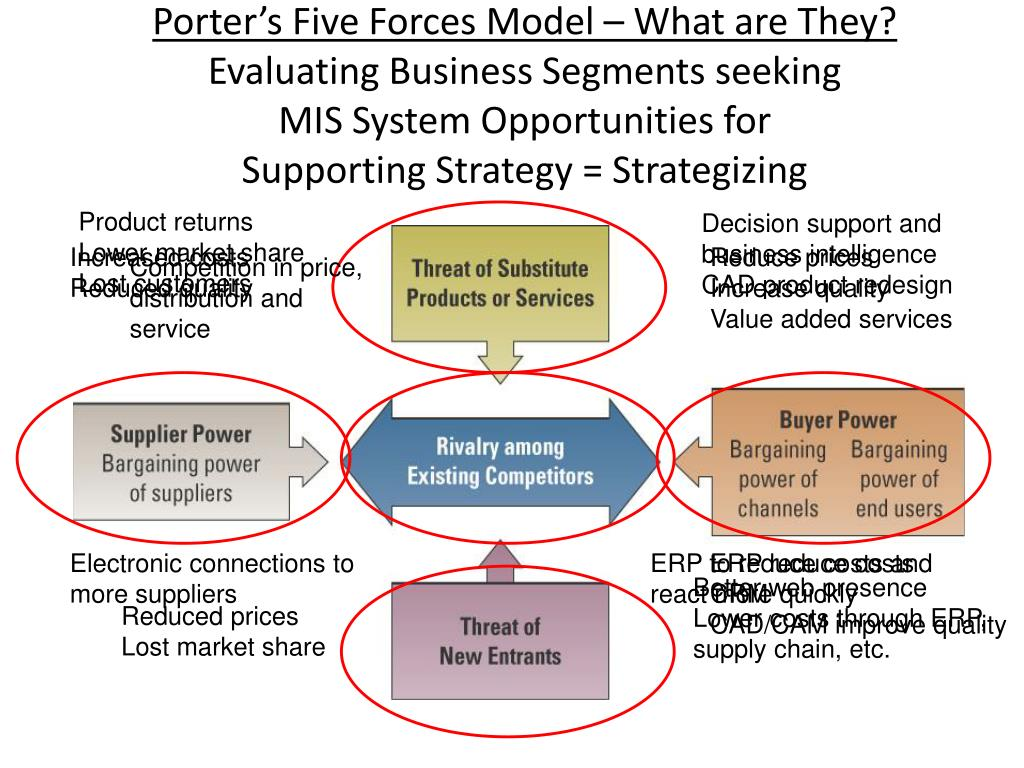 Porter's Five Forces Model – What are They?