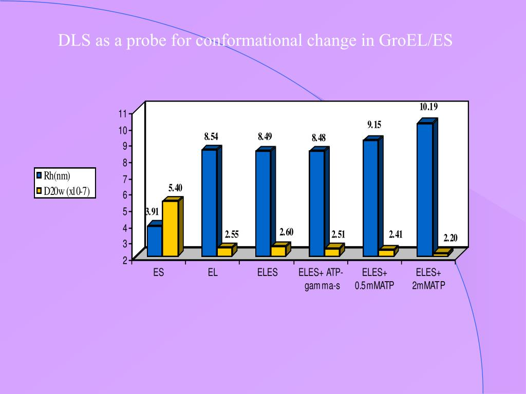 DLS as a probe for conformational change in GroEL/ES