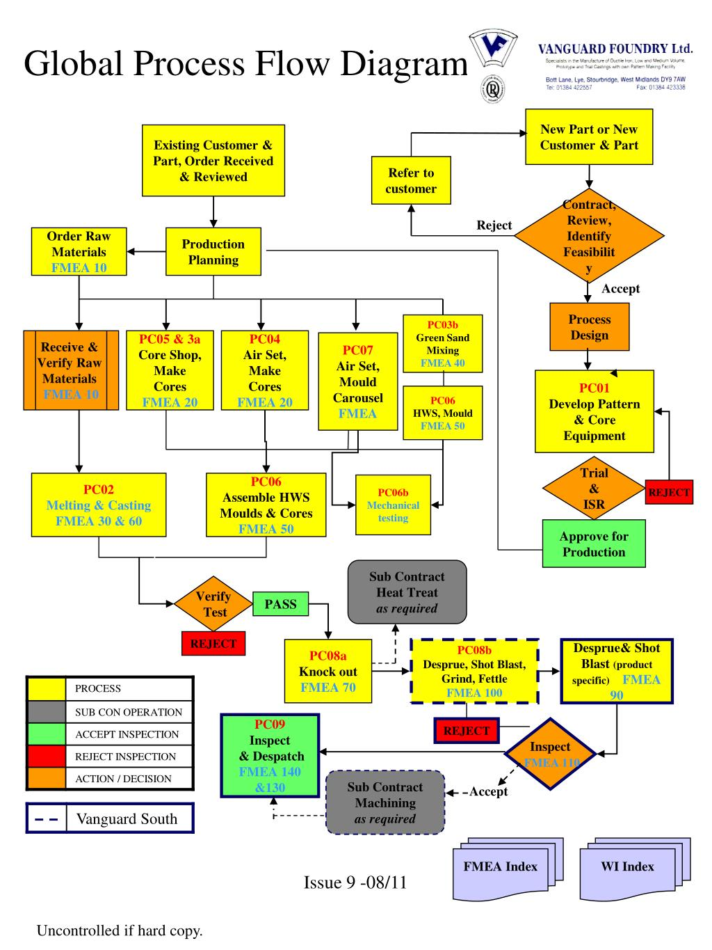 Ppt global process flow diagram powerpoint presentation id567845 global process flow diagram l ccuart Choice Image