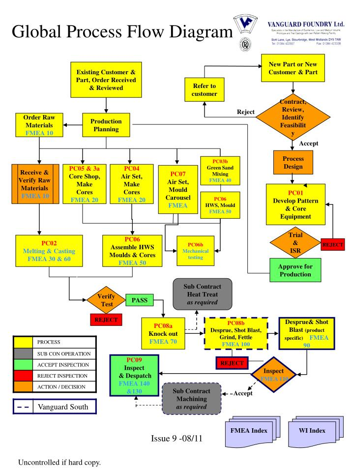 Ppt global process flow diagram powerpoint presentation id567845 global process flow diagram ccuart Image collections