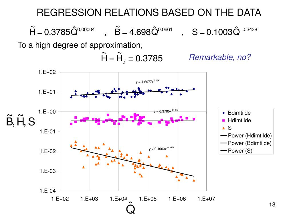 REGRESSION RELATIONS BASED ON THE DATA