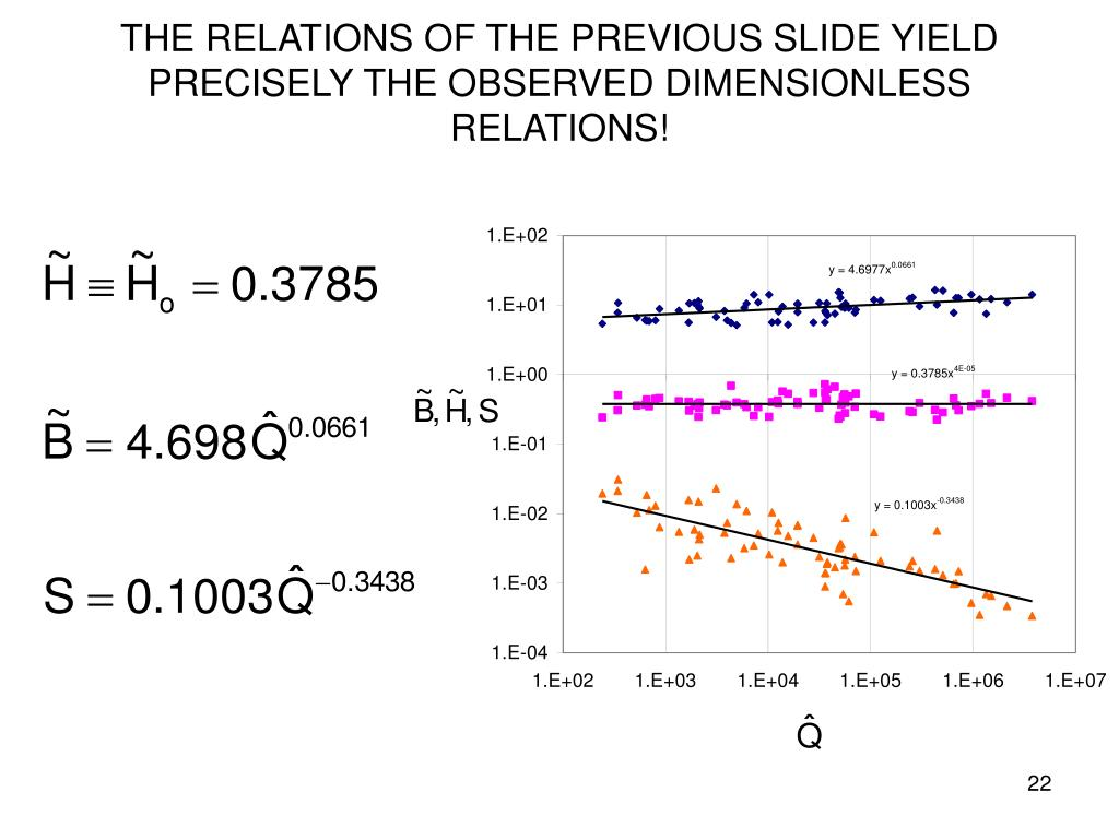 THE RELATIONS OF THE PREVIOUS SLIDE YIELD PRECISELY THE OBSERVED DIMENSIONLESS RELATIONS!