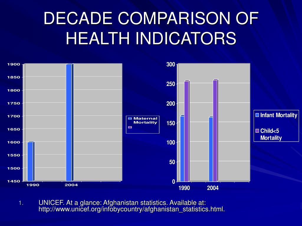 DECADE COMPARISON OF  HEALTH INDICATORS