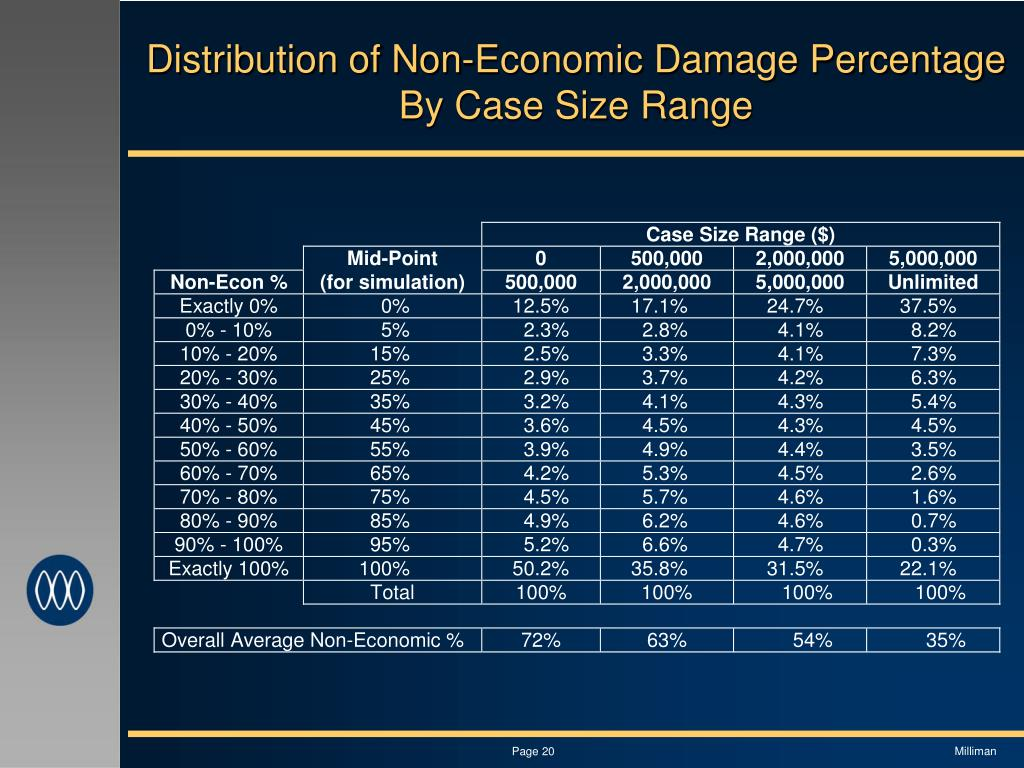 Distribution of Non-Economic Damage Percentage