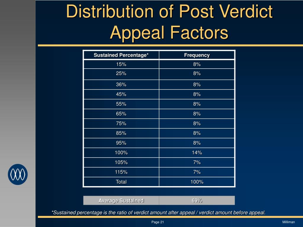 Distribution of Post Verdict Appeal Factors