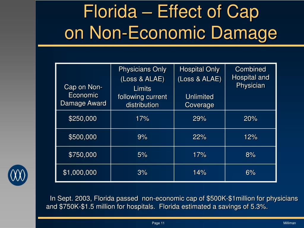 Florida – Effect of Cap