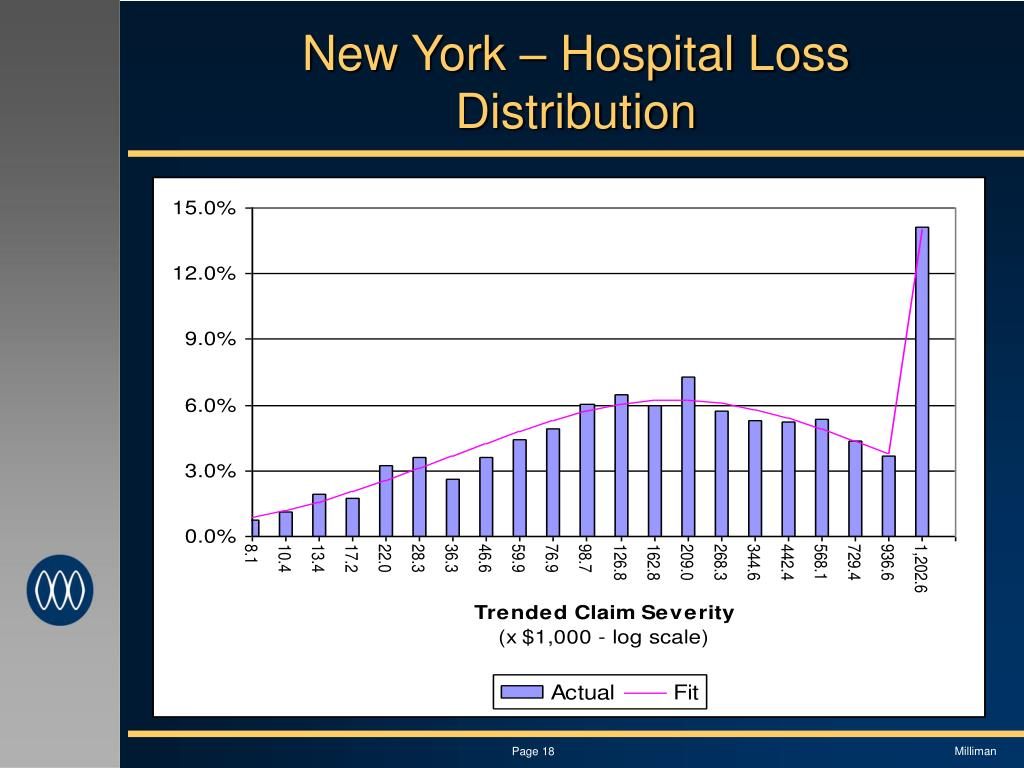 New York – Hospital Loss Distribution