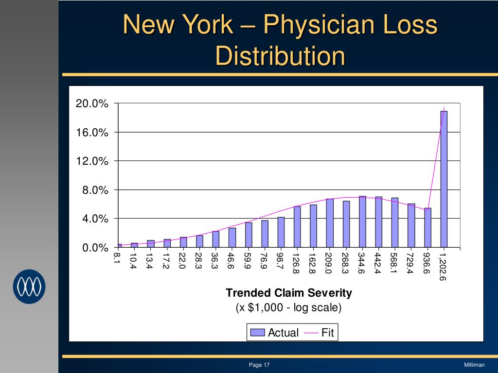 New York – Physician Loss Distribution