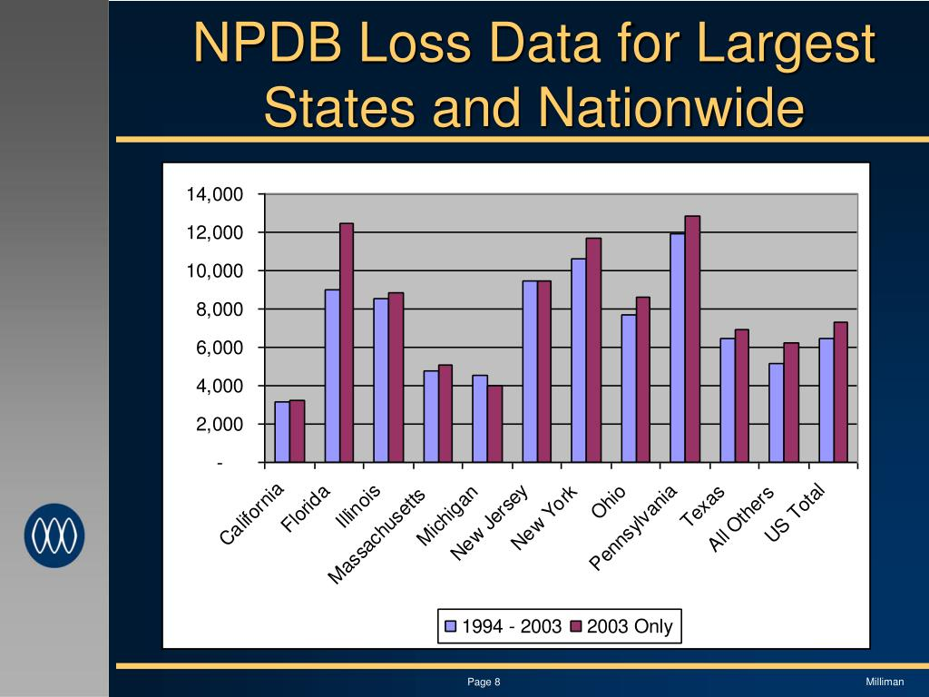 NPDB Loss Data for Largest States and Nationwide