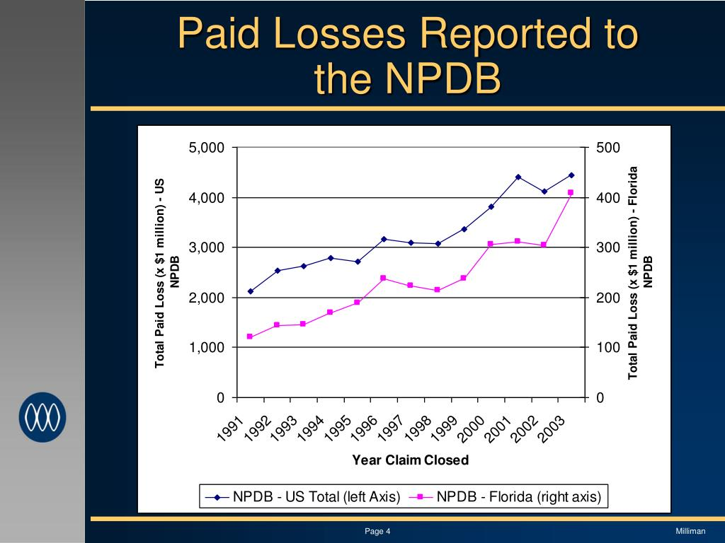 Paid Losses Reported to the NPDB