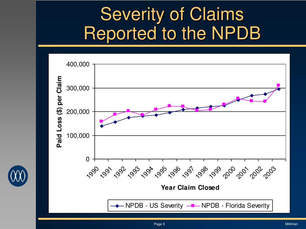 Severity of Claims Reported to the NPDB