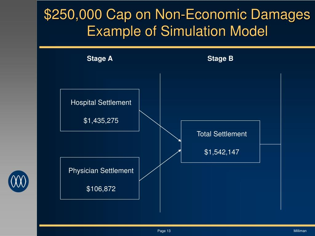 $250,000 Cap on Non-Economic Damages