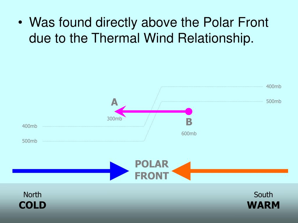 Was found directly above the Polar Front due to the Thermal Wind Relationship.