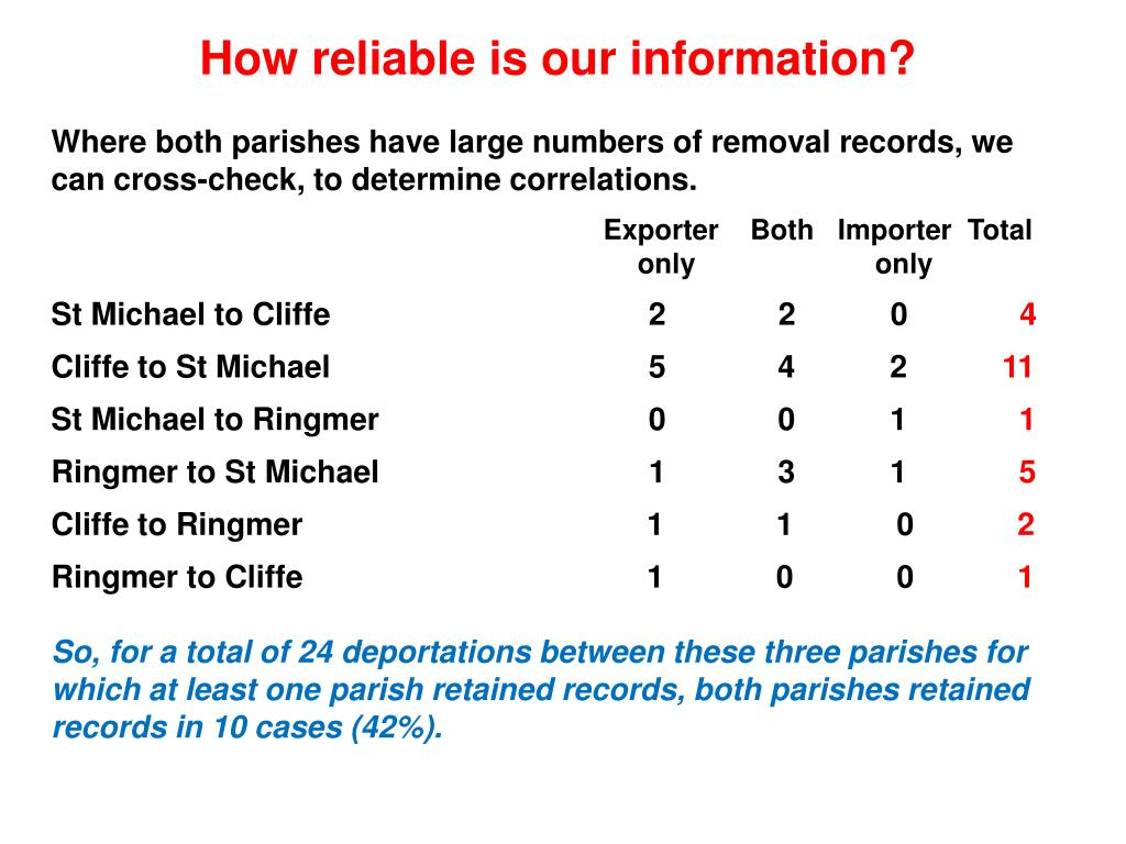 How reliable is our information?