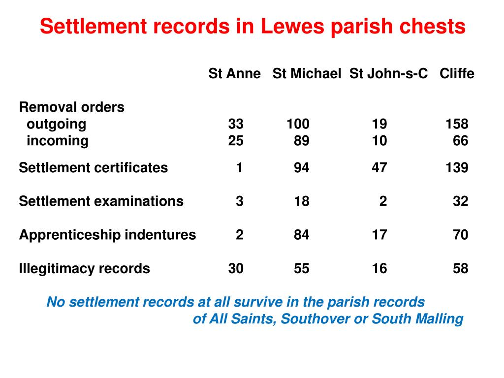 Settlement records in Lewes parish chests
