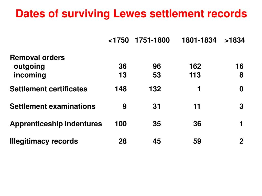 Dates of surviving Lewes settlement records