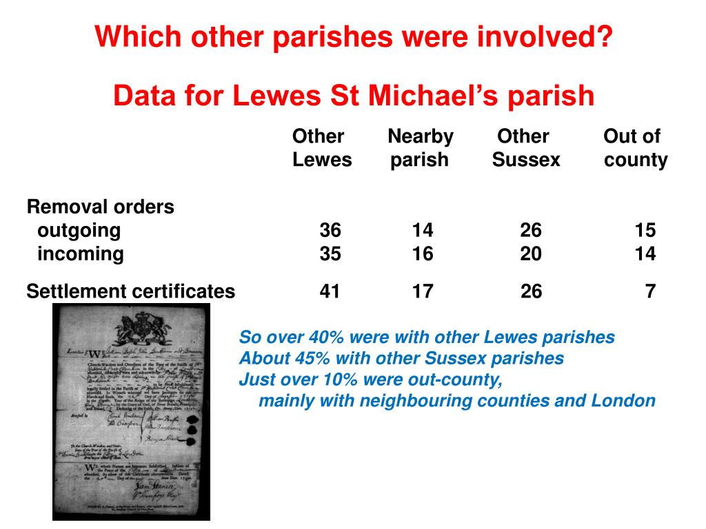 Which other parishes were involved?
