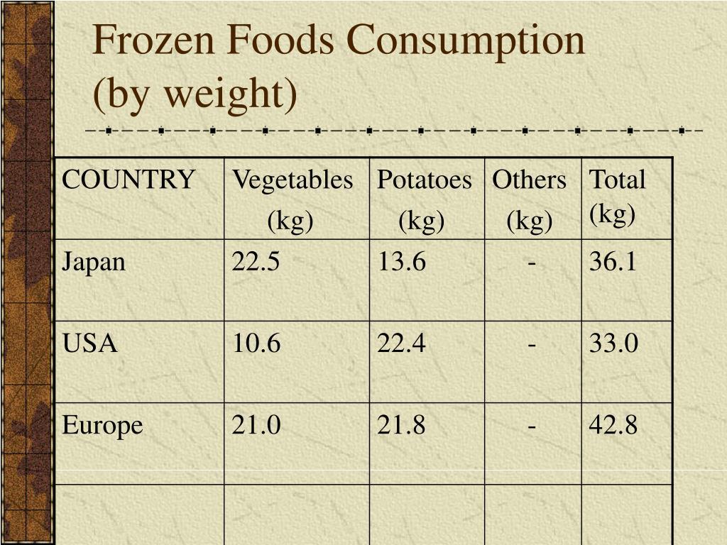 Frozen Foods Consumption