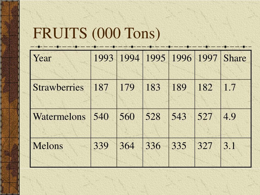 FRUITS (000 Tons)