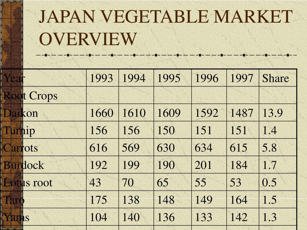 JAPAN VEGETABLE MARKET OVERVIEW