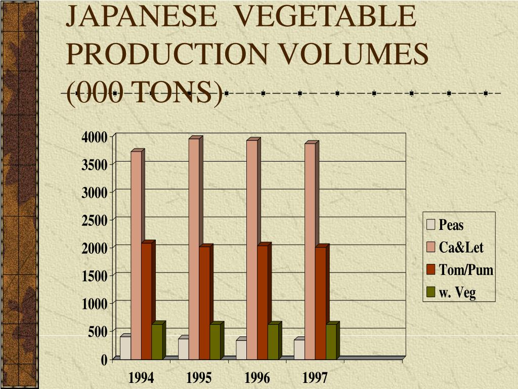 JAPANESE  VEGETABLE PRODUCTION VOLUMES (000 TONS)