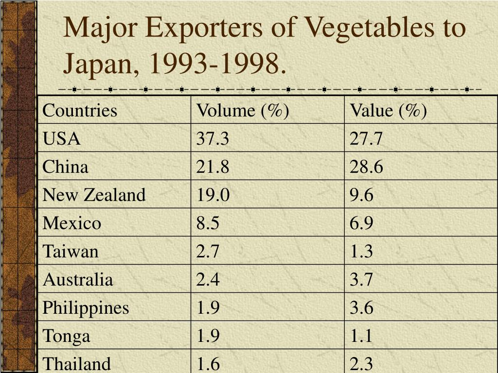 Major Exporters of Vegetables to Japan, 1993-1998.