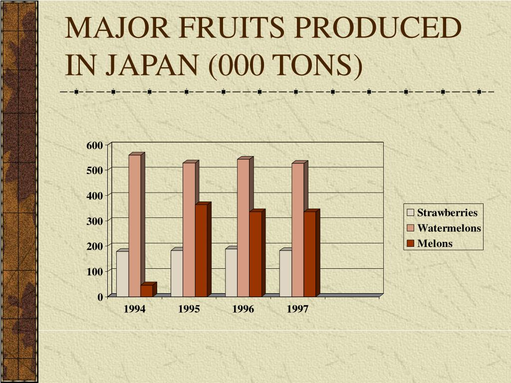 MAJOR FRUITS PRODUCED IN JAPAN (000 TONS)
