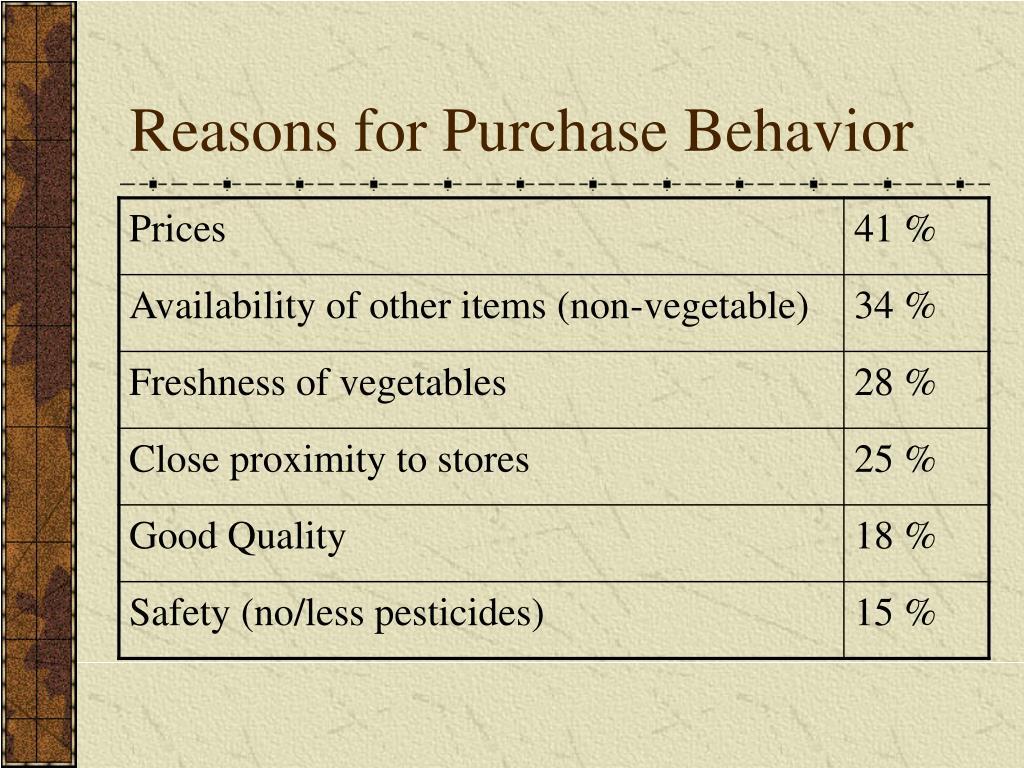 Reasons for Purchase Behavior