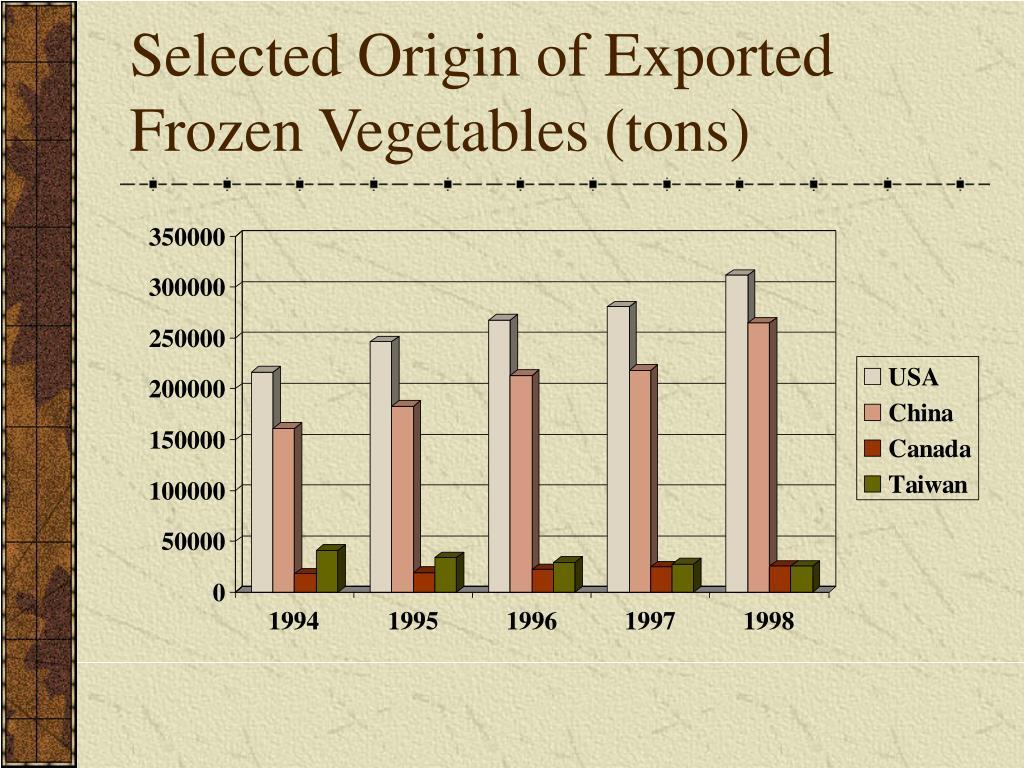 Selected Origin of Exported Frozen Vegetables (tons)