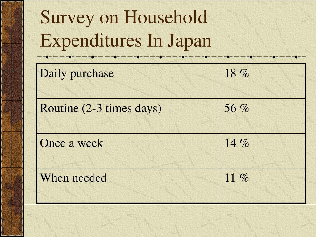 Survey on Household Expenditures In Japan