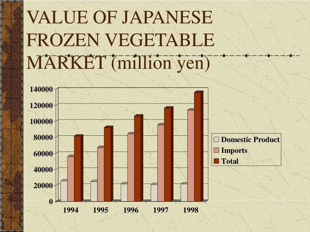 VALUE OF JAPANESE FROZEN VEGETABLE MARKET (million yen)