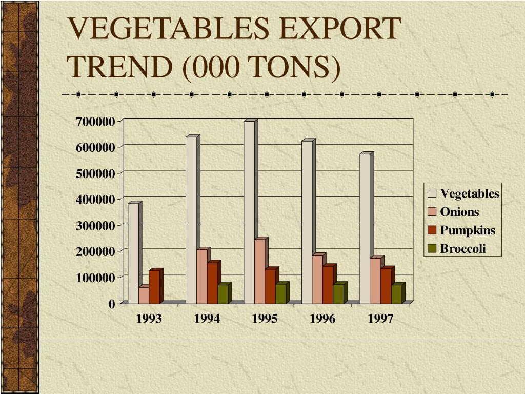 VEGETABLES EXPORT TREND (000 TONS)