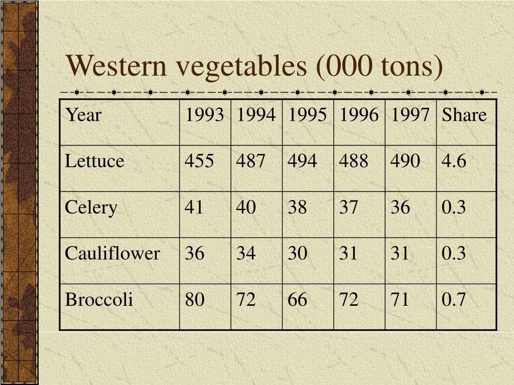 Western vegetables (000 tons)