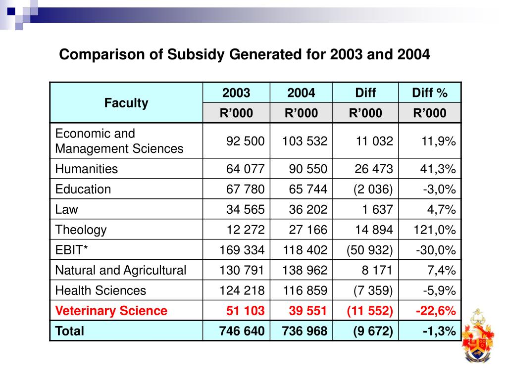 Comparison of Subsidy Generated for 2003 and 2004