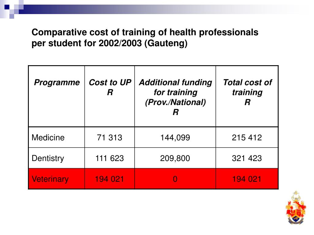 Comparative cost of training of health professionals per student for 2002/2003 (Gauteng)