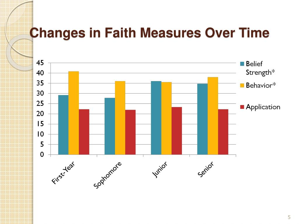 Changes in Faith Measures Over Time