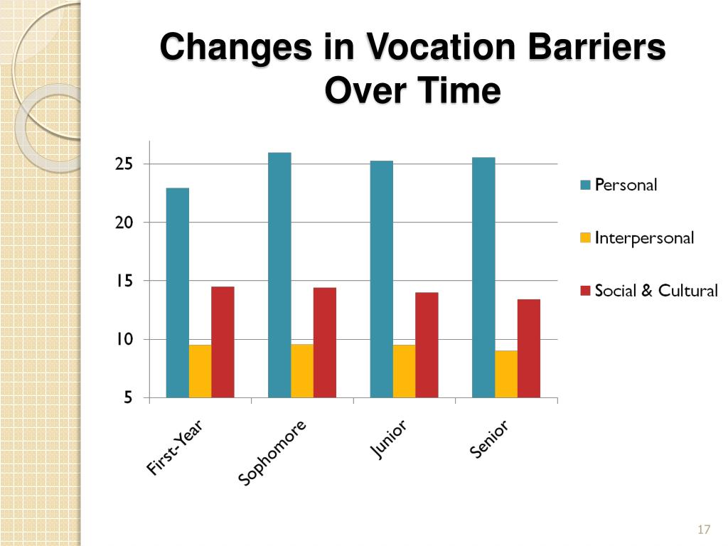 Changes in Vocation Barriers Over Time