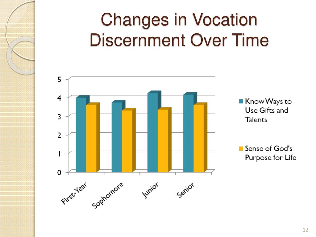 Changes in Vocation Discernment Over Time
