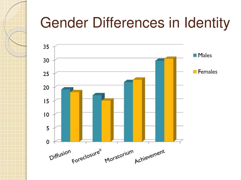 Gender Differences in Identity