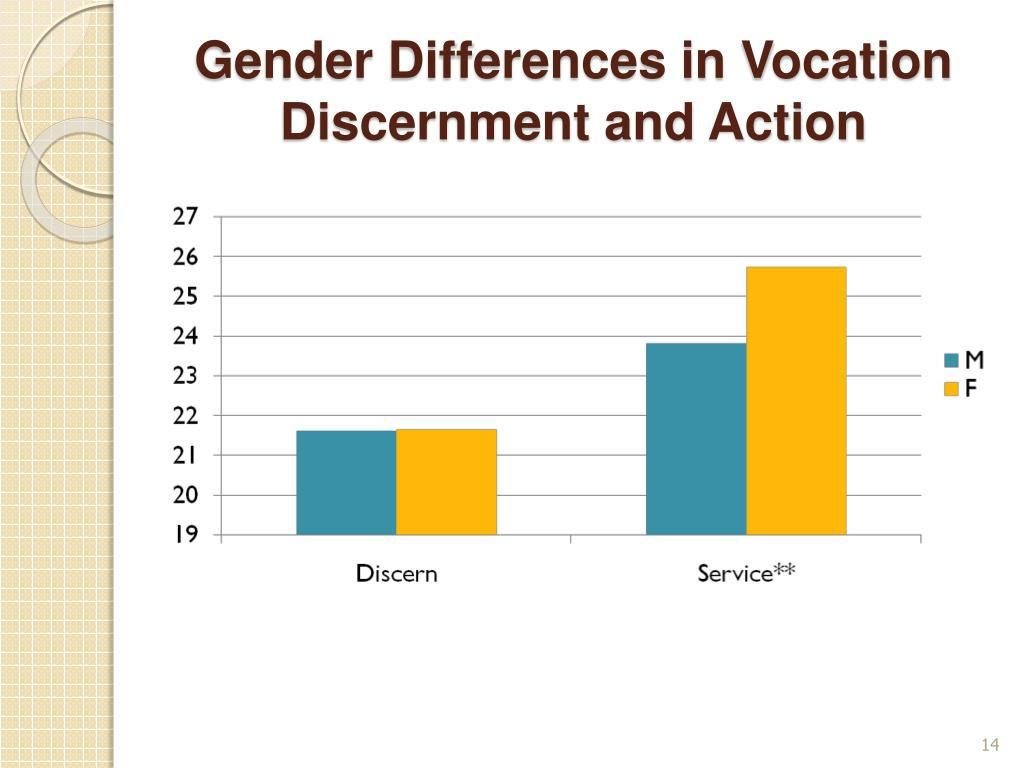 Gender Differences in Vocation Discernment and Action