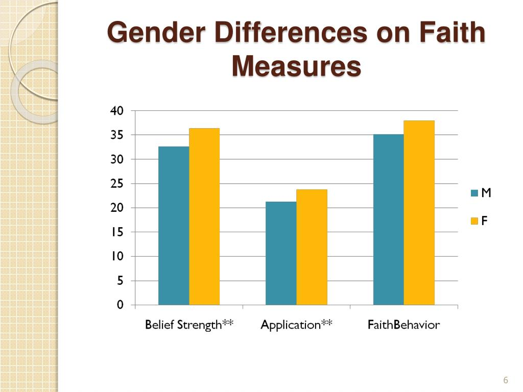 Gender Differences on Faith Measures