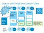 evolution of the applications delivery market