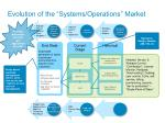 evolution of the systems operations market