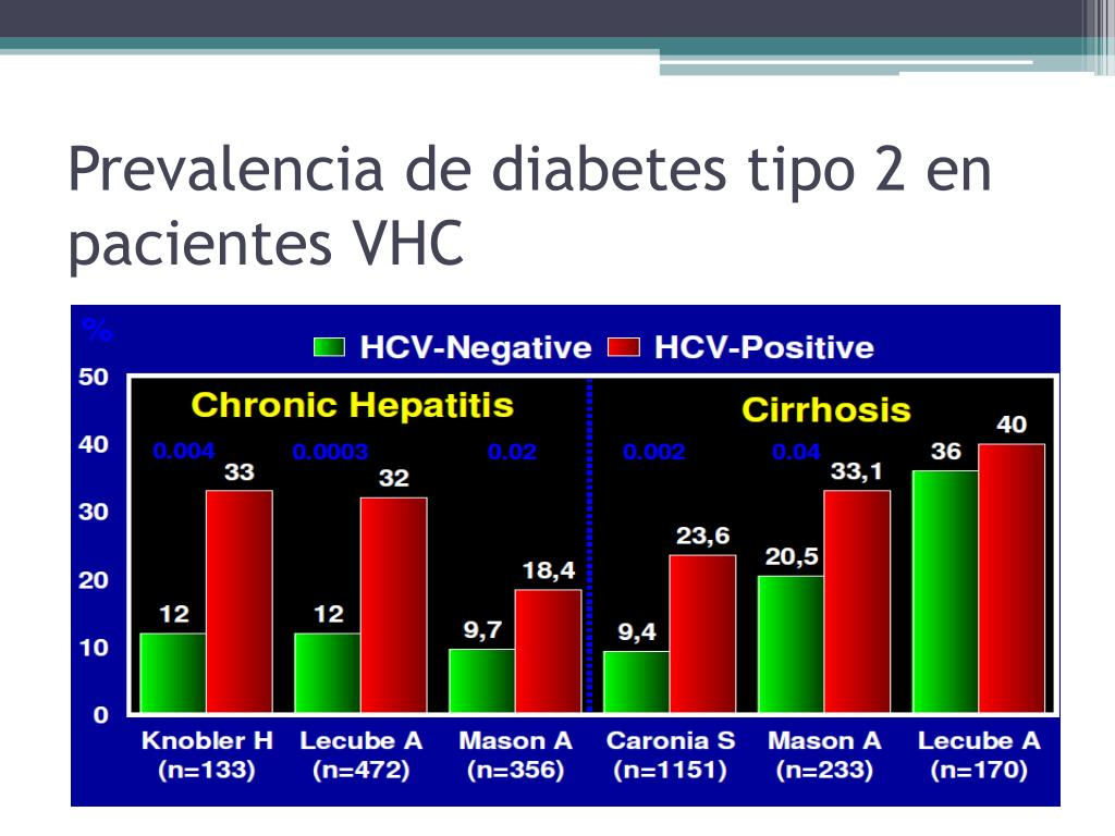 Prevalencia de diabetes tipo 2 en pacientes VHC
